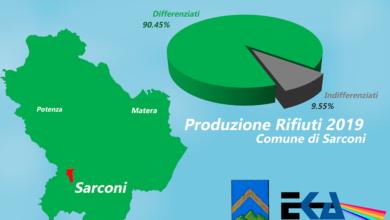 Photo of Sarconi, è boom per la raccolta differenziata