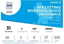 Photo of Aggiornamento covid-19: zero contagi anche ieri, in Regione attuali 31 positivi
