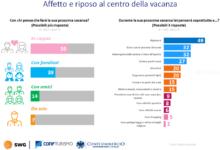 Photo of Le tendenze del turismo: indagine confturismo-confcommercio