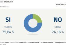 Photo of Referendum Costituzionale, in Basilicata vince il Sì con il 75,84%. I dati della Val d'Agri